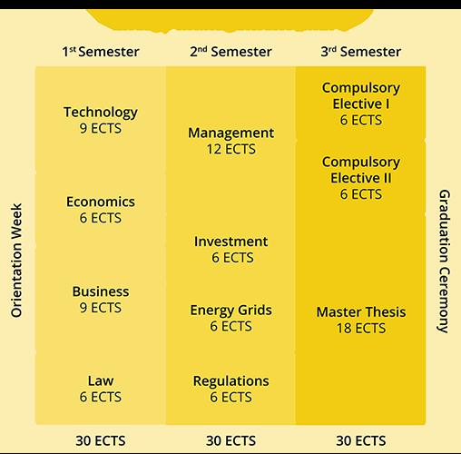 Energy management Energy Management MBA